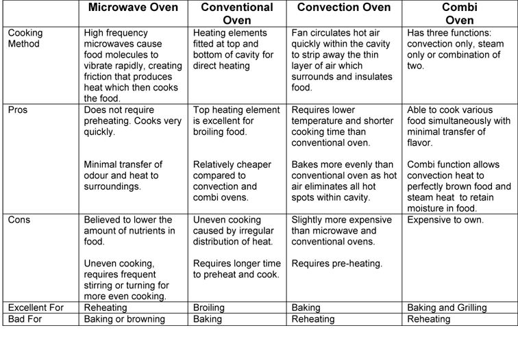 Oven Comparison Table